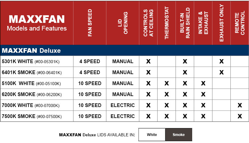 There are various models of the MaxxFan DELUXE