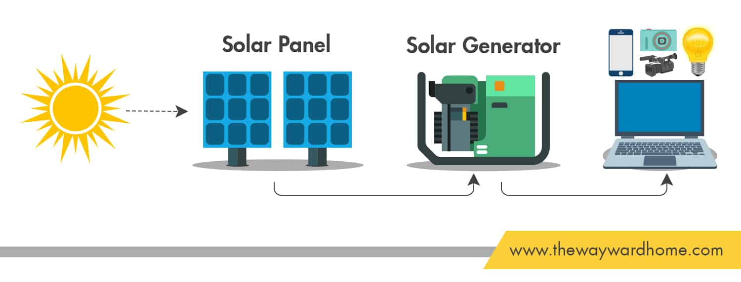 Graphic showing how a portable solar generator works