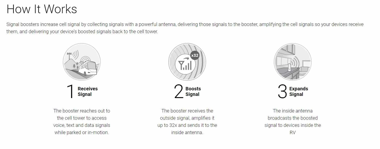 Infographic showing how a cell signal booster works