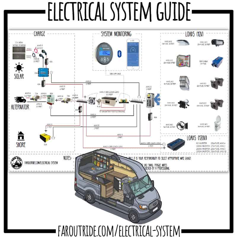 campervan electrical system wiring diagram