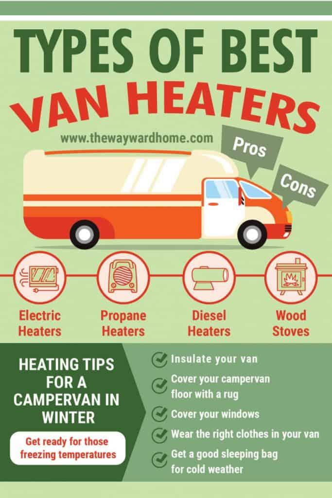 the best van heaters for heating a van in winter infographic