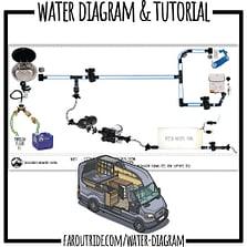 Printable Water Diagram for Van Builds